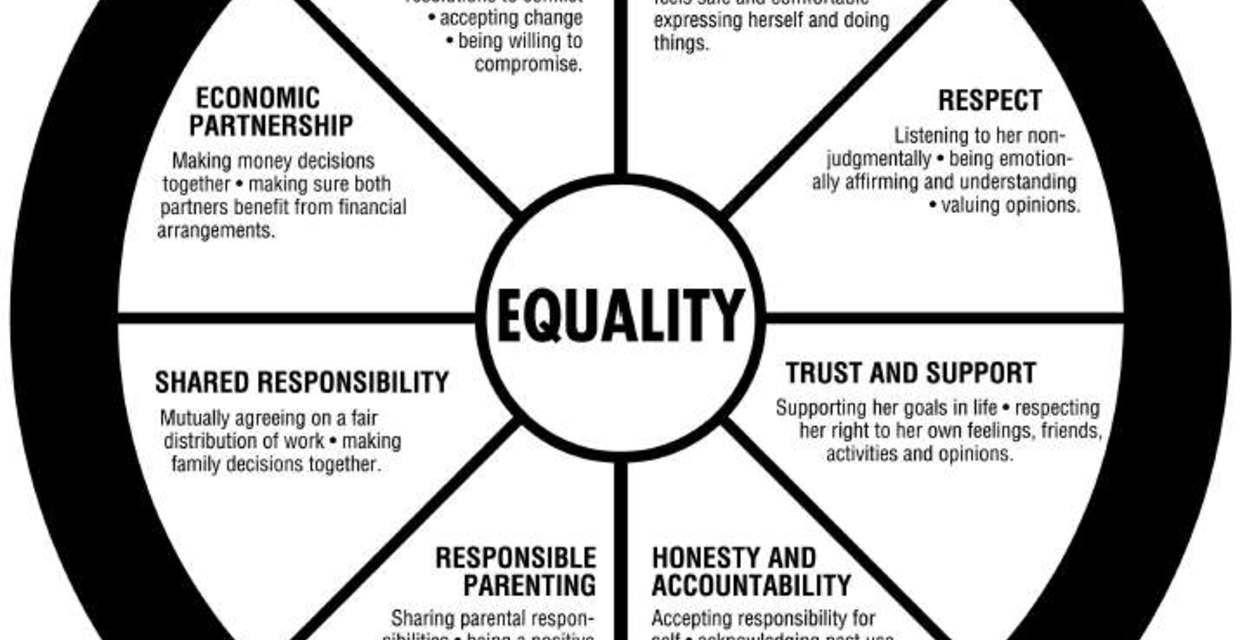 The Equality Wheel Explained
