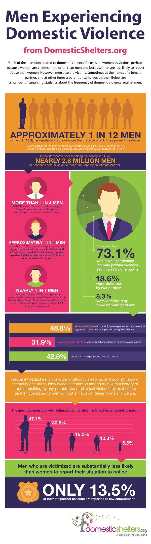 Men Experiencing Domestic Violence