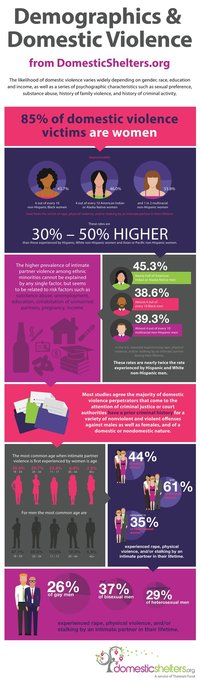 Domestic Abuse Topline Facts and Statistics