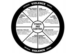 An illustration outlining the tactics abusers use on victims of domestic violence.